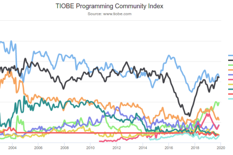 Imagen: 2019-11/screenshot-2019-11-15-tiobe-index-tiobe-the-software-quality-company.png
